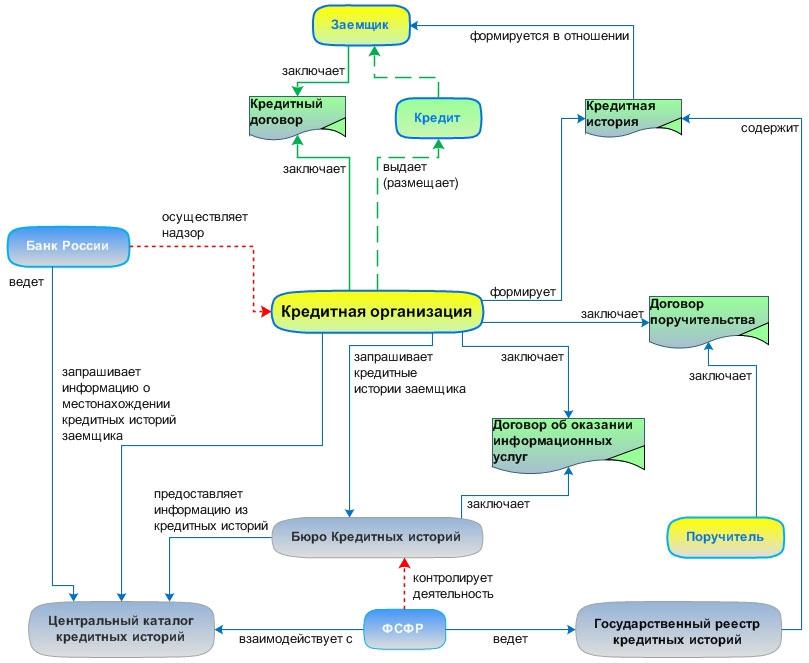 Схема взаимодействия участников системы банковского кредитования.